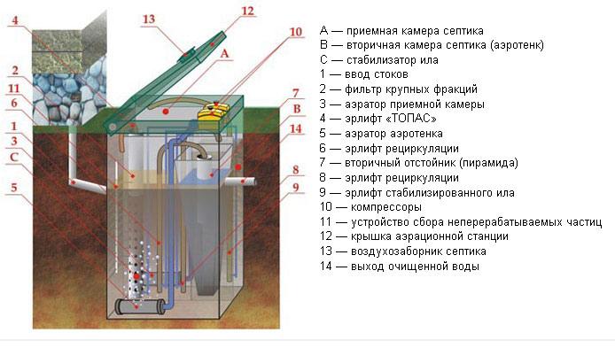 Аэрационные станции ТОПАЭРО - это автономные канализации нового поколения, ставшие закономерным продолжением...
